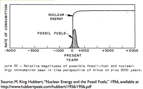 Hubbert 10000 year view energy consumption
